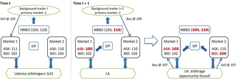 Emergence of a latency arbitrage opportunity over two time steps in the two-market model.  All orders are for single-unit quantities.  A red, bolded price highlights a discrepancy between the actual market state and the NBBO, represented in the diagram as (BIDN, ASKN).  At time t, the NBBO is up to date.  Background trader i wishes to sell at price 105.  Since BIDN < 105 (which indicates non-immediate execution), the investor's order is routed to market 1.  At time t + 1, the NBBO is out of date, as the SIP updates the public quote with some delay δ. Background trader i + 1 wishes to buy at 109; based on the NBBO, its order is routed to market 2, its primary market.  (Had its order been routed to market 1, its bid would have transacted immediately.)  The submission of its order to the inferior market opens up an arbitrage opportunity between the two markets (BID2 > ASK1), which LA immediately exploits for a guaranteed profit.
