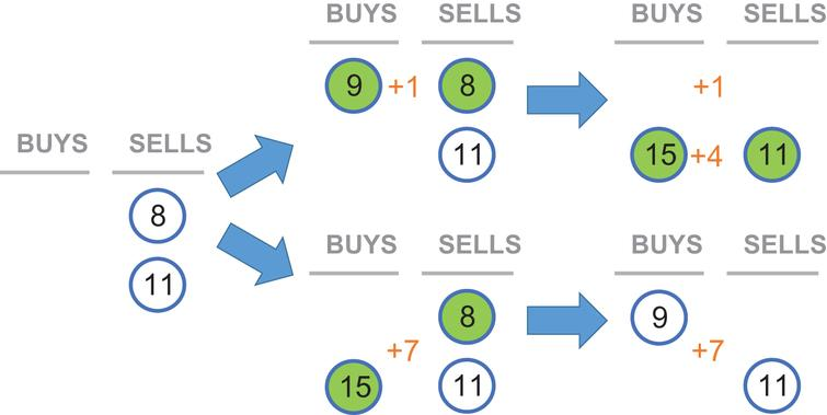 Welfare differences that arise from changes in order sequencing in continuous markets.   The order book initially has two sell orders. Two buy orders arrive, with different sequencing, over the course of two time steps. In the top scenario, the buy order at price 9 arrives before the buy order at 15, resulting in total surplus of 5 from two trades (assuming traders submit orders priced at their valuations).  In the bottom scenario, the buy order at price 15 arrives first, which results in a more efficient transaction (with a higher surplus of 7) than the alternate scenario.  Each pair of green circles indicate orders that have matched and traded at a given moment in time.