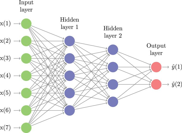An illustrative example of a feed-forward neural network with two hidden layers, seven features and two output states. Deep learning network classifiers typically have many more layers, use a large number of features and several output states or classes. The goal of learning is to find the weight on every edge that minimizes the out-of-sample error measure.