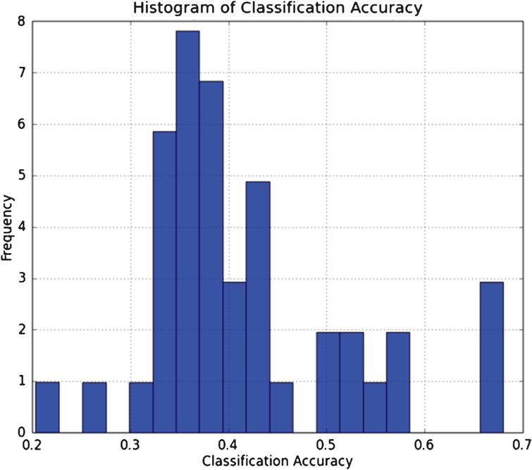 This figure shows the distribution of the average classification accuracy of the DNN applied to 43 CME Commodity and FX futures.