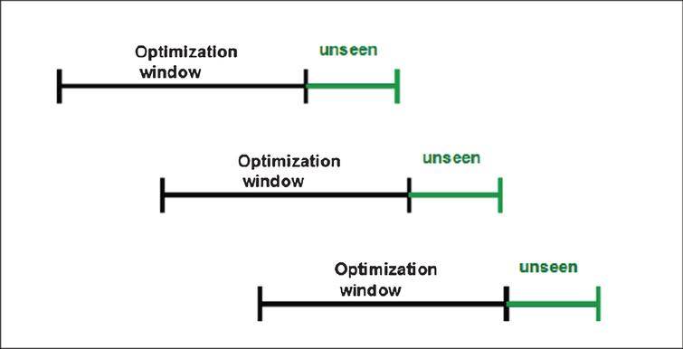 An illustration of the walk forward optimization method used for backtesting the strategy.