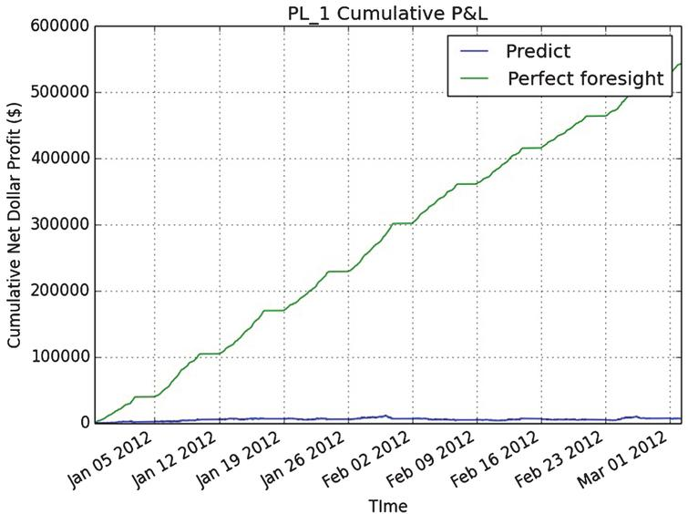 This figure shows the cumulative unrealized net dollar profit of a simple strategy. In order to quantify the impact of information loss, the profit under perfect forecasting information is denoted as 'perfect foresight' (green line) and the profit using the DNN prediction is denoted as 'predict' (blue line). The graph is shown for one 130 day trading horizon in front month Platinum (PL) futures.