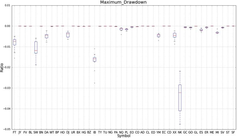 This figure shows a box plot of the maximum drawdown of a simple strategy applied over ten walk forward experiments for each symbol.