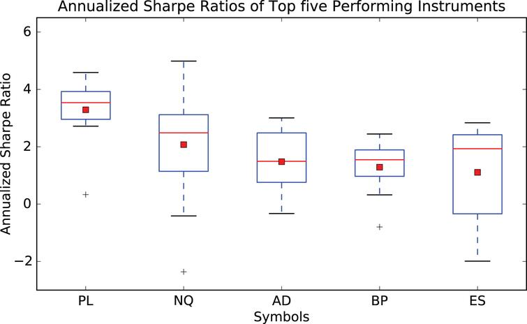 This figure shows a box plot of the distribution of the annualized Sharpe ratios sampled over ten walk forward experiments of 12,500 observation points. Only the top five performing futures contracts have been considered. The simple trading strategy is described above. Key: PL: Platinum, NQ: E-mini NASDAQ 100 Futures, AD: Australian Dollar, BP: British Pound, ES: E-mini S&P 500 Futures.