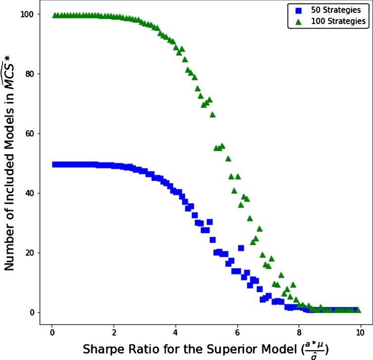 Number of models selected in 