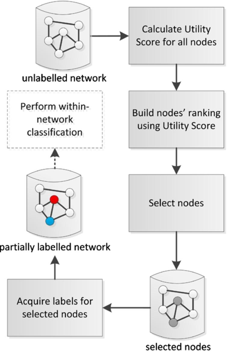 Major steps of the active learning and inference method for within-network classification. (Colors are visible in the online version of the article; http://dx.doi.org/10.3233/AIC-150686.)