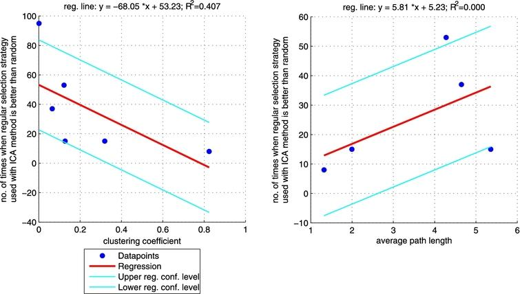 Robust fit regression between clustering coefficient (left plot)/average path length (right plot) and the number of times when ICA method with regular selection strategy is better than random one (sum of the last column from Table 3 for each network). Plot on the right does not include CS_PHD network as the network is not connected so average path length is not informative. (Colors are visible in the online version of the article; http://dx.doi.org/10.3233/AIC-150686.)
