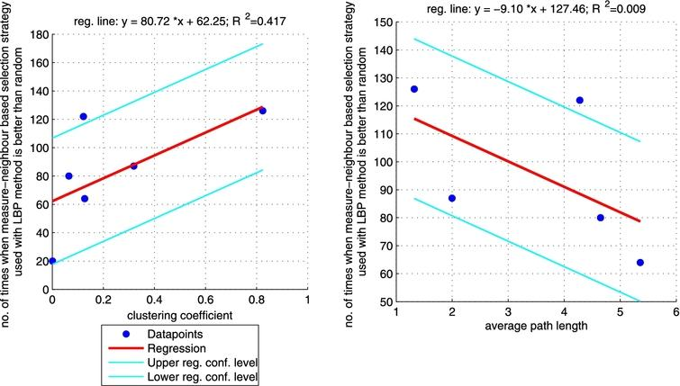 Regression between clustering coefficient (left plot)/average path length (right plot) and the number of times when LBP approach with 'measure'-neighbour selection strategies is better than random one (sum of the last column from Table 6 for each network). Right plot does not include CS_PHD network as the network is not connected so average path length is not informative. (Colors are visible in the online version of the article; http://dx.doi.org/10.3233/AIC-150686.)