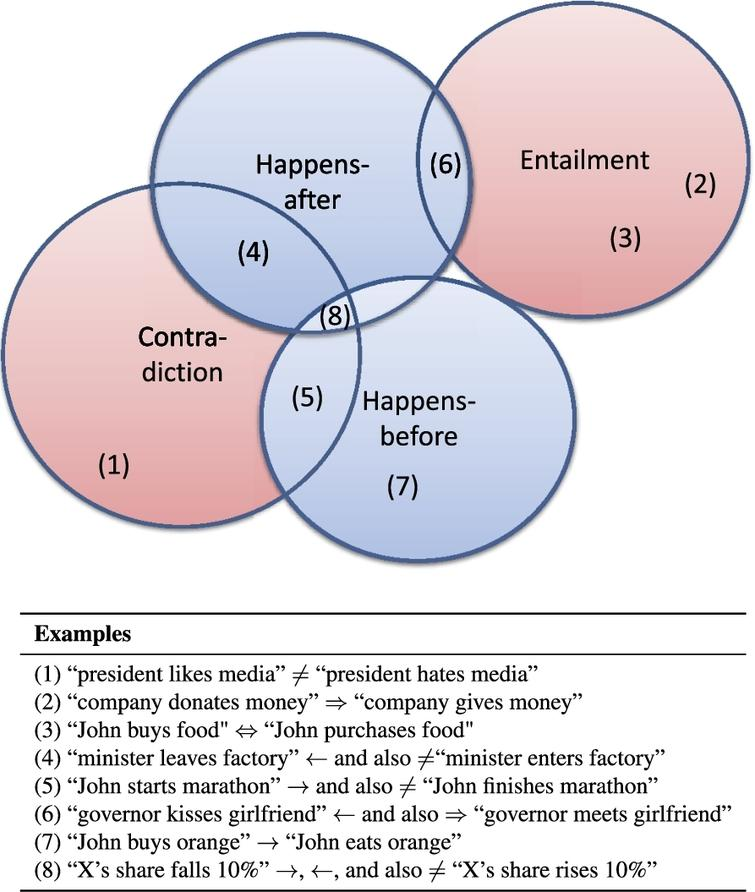 Illustration and examples of logical (entailment, contradiction) and temporal (happens-before, happens-after) relation types.