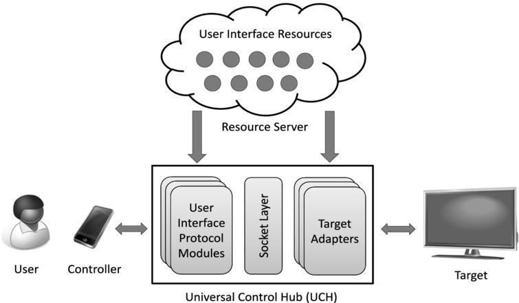 Overview of the Universal Remote Console (URC) architecture.