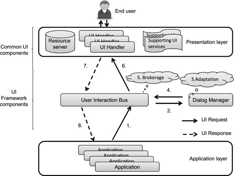 universAAL User Interaction management framework.