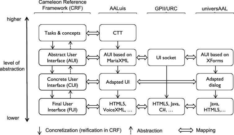 Relation of the three systems with respect to the Cameleon Reference Framework (CRF).