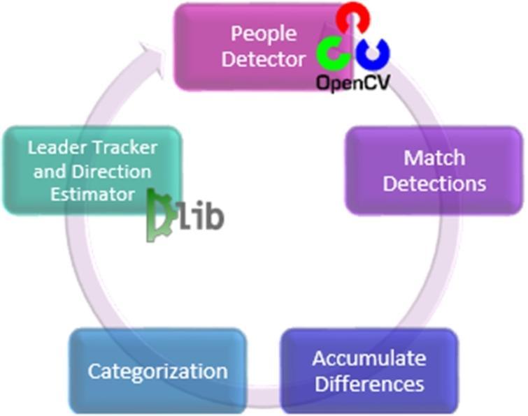 General scheme for the Group-Leader Tracker algorithm.