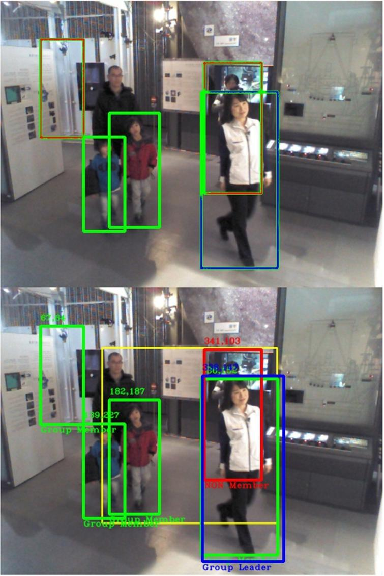 Sample frame 38 of Video 2. Top: Ground truth annotation. Bottom: Testing result. A blue box represents the Group Leader, green boxes are for Group Members and red boxes suggest Non-Group Members. A yellow box describes the motion detection area, which is rather large on this scene undergoing a Transitory state.