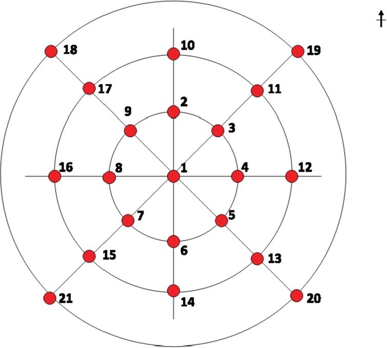 The 21 fall positions in dataset D0.