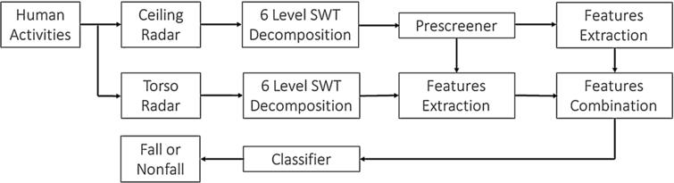 The flow chart of human fall detection by using two Doppler radars.