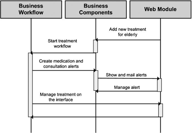 BPM Workflows.
