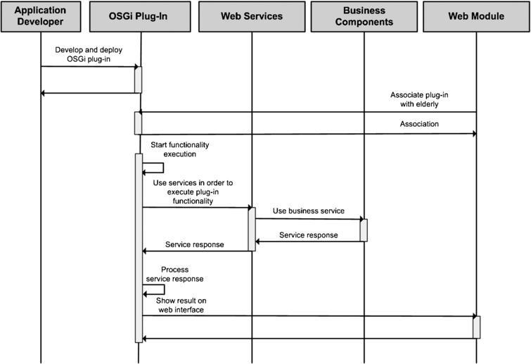 OSGi Plug-In lifecycle.