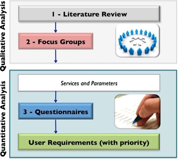 General method for user requirement analysis: quantitative analysis is used to validate results and define priorities.