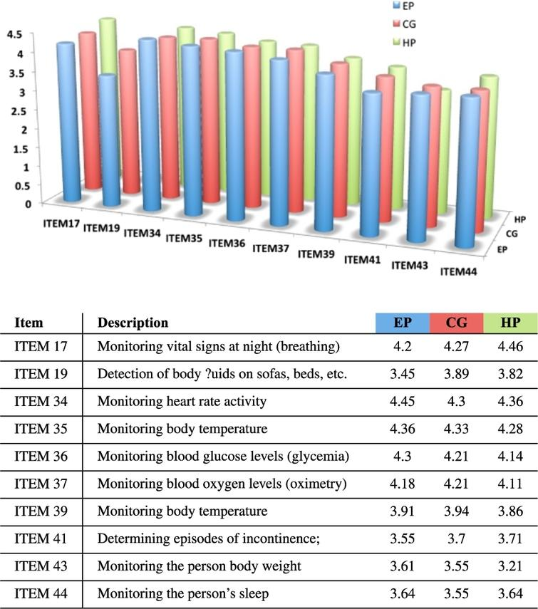 Physiological monitoring area. Mean scores given by the different users (EP, CG and HP) to each item: Scale 1–5.