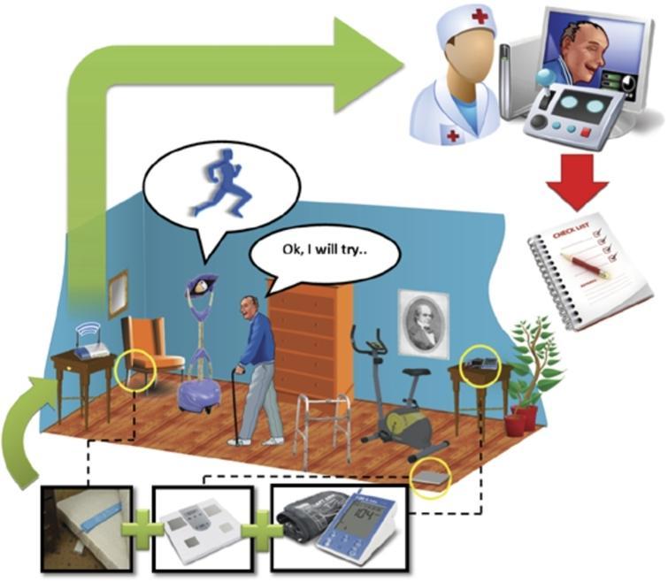 Scenario 1: monitoring a physiotherapy protocol.
