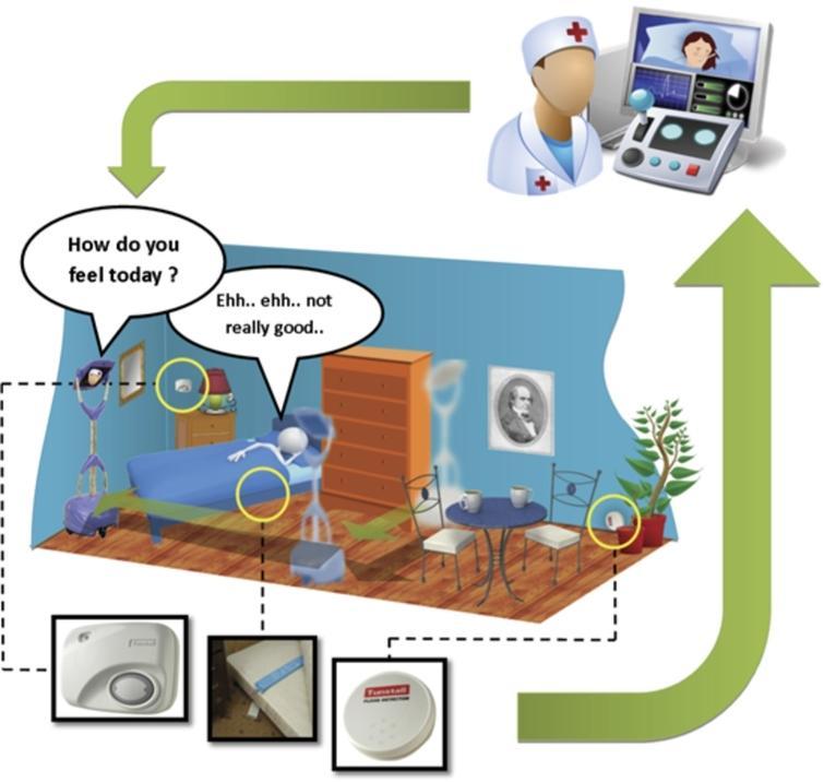 Scenario 2: monitoring after de-hospitalization.