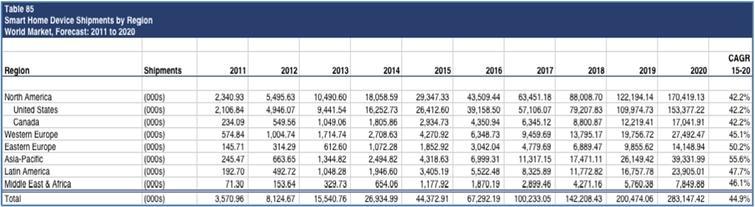 Smart home device shipments by region: world market forecast 2011–2020 [3]