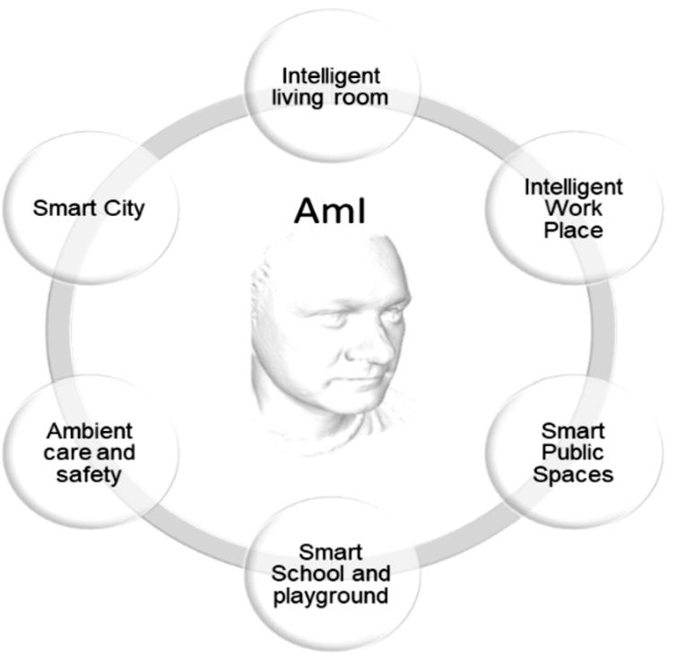 Application areas of ambient intelligence (own source).