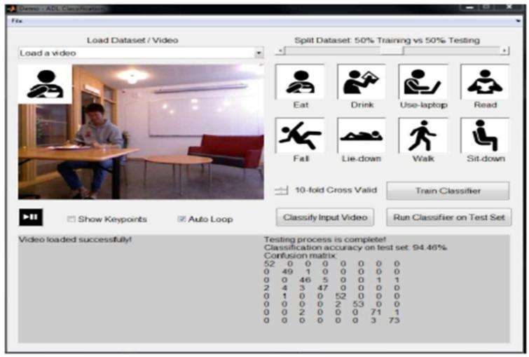 GUI for a sample assisted-living system that recognizes typical activities of the elderly at home (from [82]).
