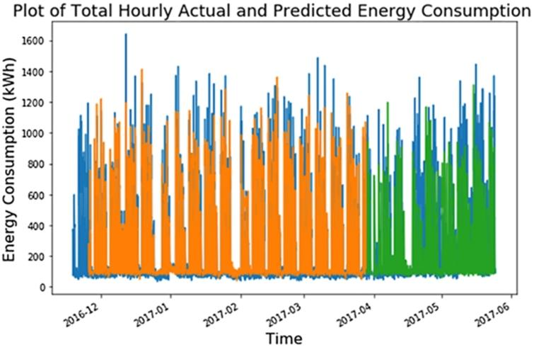 Plots of the actual versus predicted hourly energy consumption for a specific floor of a smart-building application using a deep-learning network (from [1]).