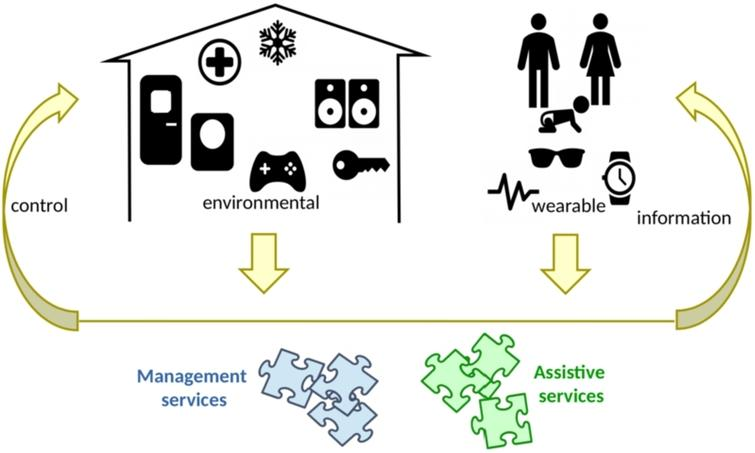 Main components in smart home systems.