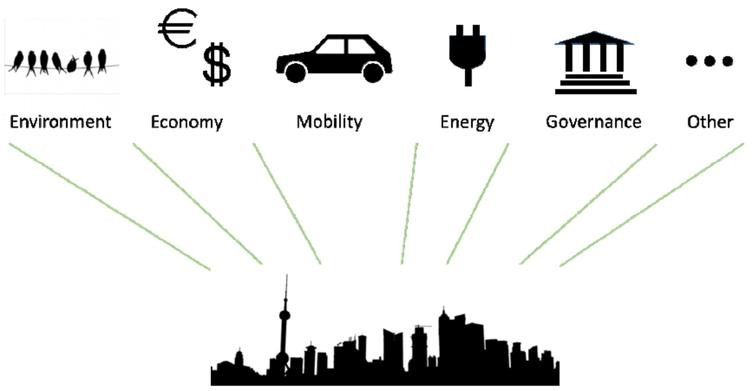 A subset of the most relevant domains in the smart city.