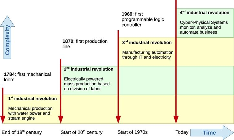 The 4 industrial revolutions leading to the smart factory of the future and cyber-physical production systems.