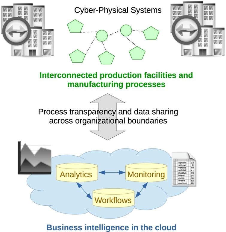 Networked production and manufacturing.