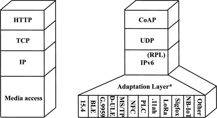 IP-based protocol architectures, including typical application layer and transport layer protocols: Classic architecture (left) and IoT-specific architecture (right). RPL is only used for multihop topology IoT networks.