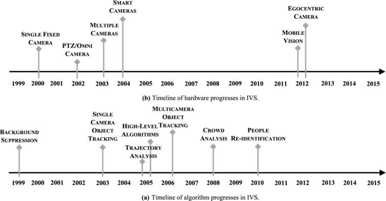 (a) Approximated timeline of hardware progresses for IVS. (b) Approximated timeline of algorithm progresses for IVS.