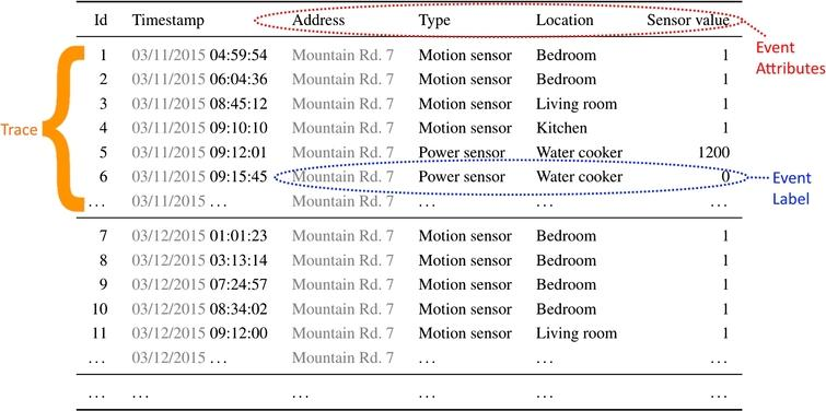 An example of an event log from a smart home environment