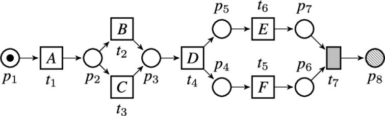 An example Petri net.