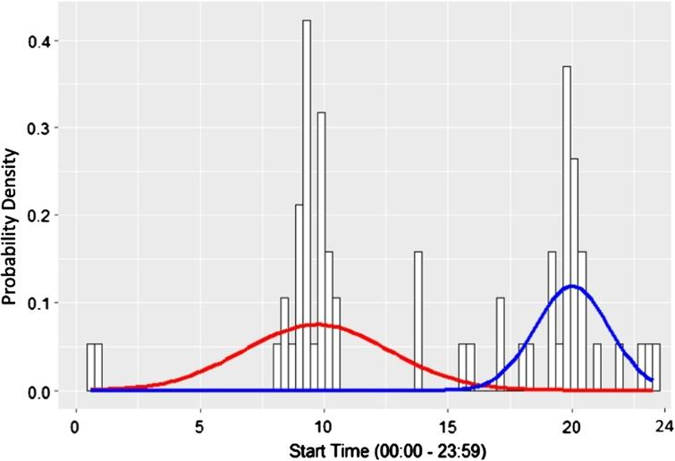 The histogram representation and a Gaussian Mixture Model fitted to timestamps values of the plates cupboard sensor in the Van Kasteren[50] dataset.