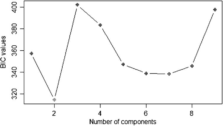 BIC values for different numbers of components in the mixture model.