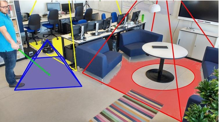 A person defines a virtual border in the environment using a laser pointer. The spot is observed by stationary cameras in the environment (yellow and red) and a mobile camera on a robot (blue). A smart display (top right) provides visual feedback of the complex spatial information, and a smart speaker facilitates interaction.