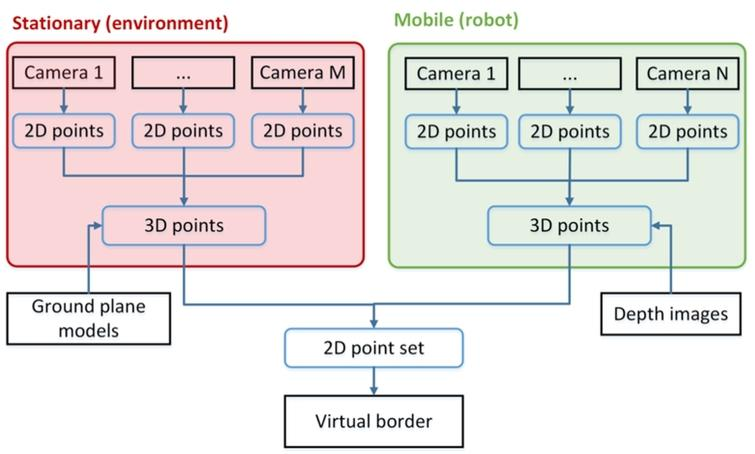 Architecture of the cooperative perception for specifying virtual borders based on multiple camera views.