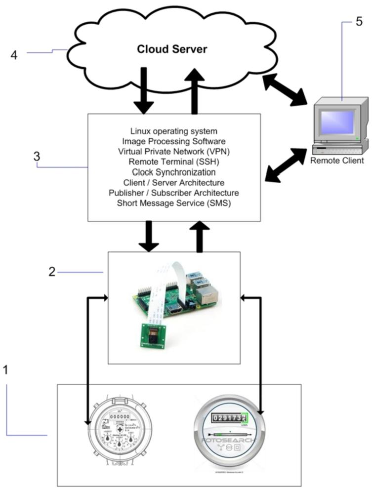 The architecture created for the Internet of water meters.