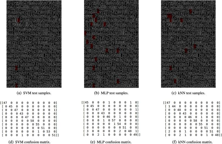 Test samples for each machine-learning model after the training process with a random state, Srand=123 for vector permutation.
