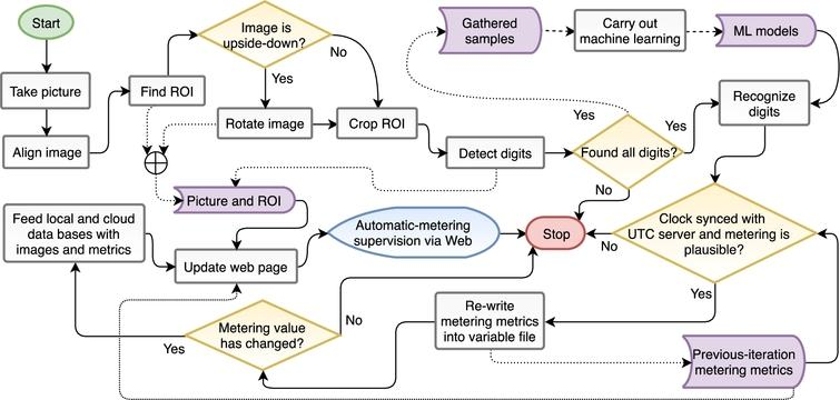 Software workflow: metering algorithm with web-page update.