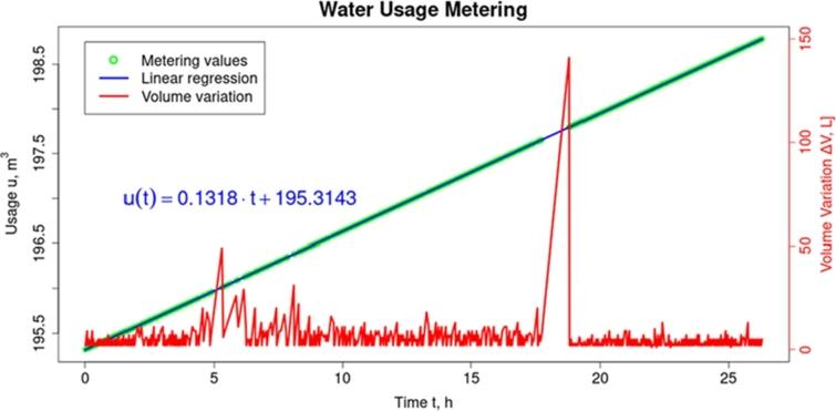 Automatic metering behavior throughout the experiment.