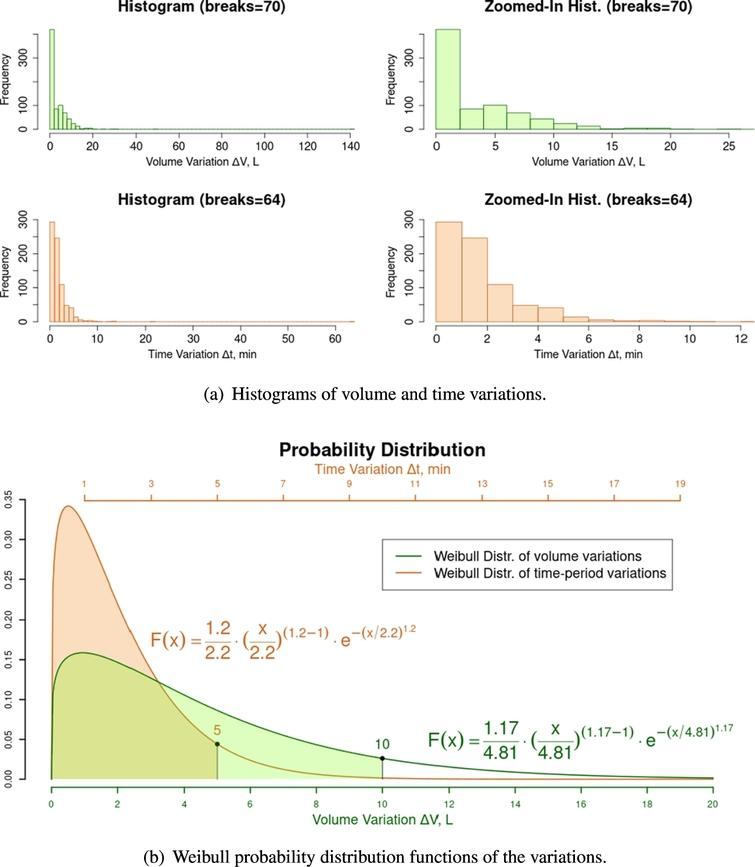 Statistical analysis of volume and time variations.