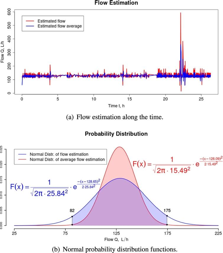 Performance of the simple and moving-average flow estimators.