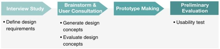 Design process of our research prototype.