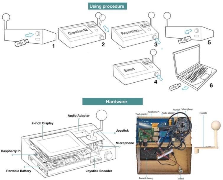 Use procedure and hardware of prototype.